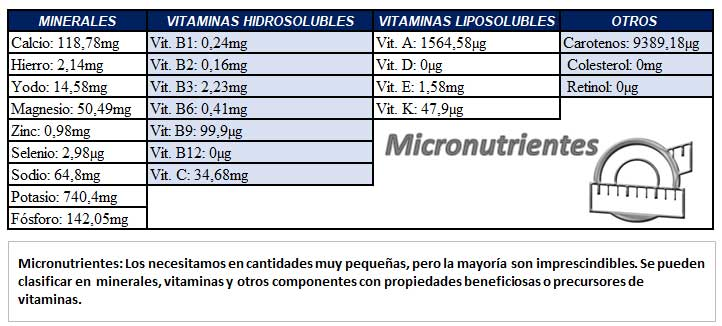 Crema de de zanahoria, calabacín y puerros detox con DietAlba. Información nutricional